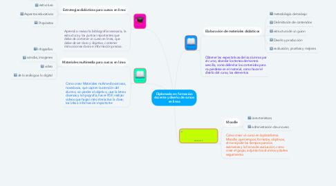 Mind Map: Diplomado en formación docente y diseño de cursos en linea