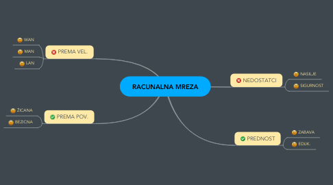 Mind Map: RACUNALNA MREZA
