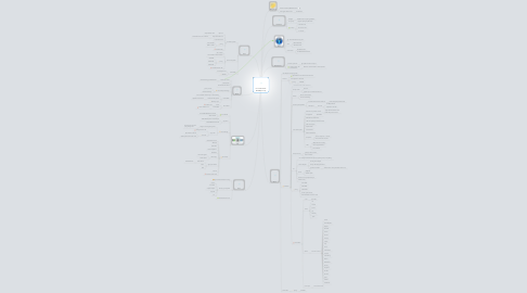 Mind Map: Let's talk iPhone MindMap recap