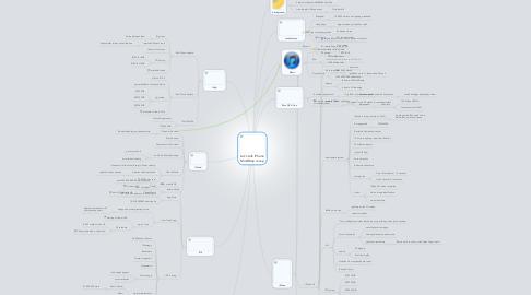 Mind Map: Let