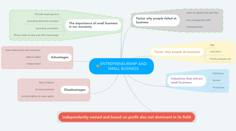 Mind Map: ENTREPRENEURSHIP AND SMALL BUSINESS