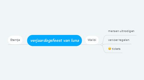 Mind Map: verjaardagsfeest van luna