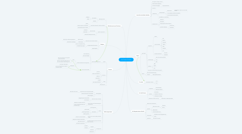 Mind Map: Live Content Creator
