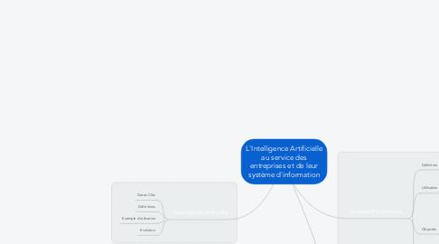 Mind Map: L'Intelligence Artificielle au service des entreprises et de leur système d'information