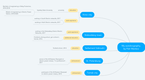 Mind Map: My autobiography, by Petr Mankov
