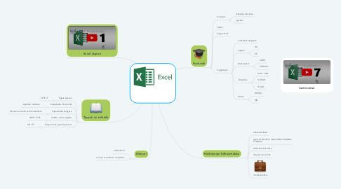 Mind Map: Excel táblázat