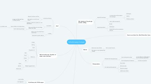 Mind Map: Verhaltenspsychologie