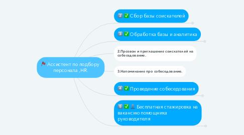 Mind Map: Ассистент по подбору  персонала ,HR.