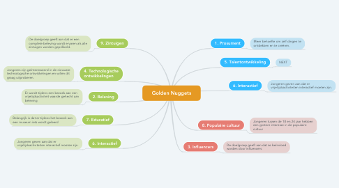 Mind Map: Golden Nuggets