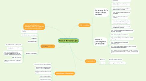 Mind Map: Período Biotecnológico