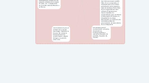 Mind Map: MANTENIMIENTO DE EQUIPO TECNOLOGICO