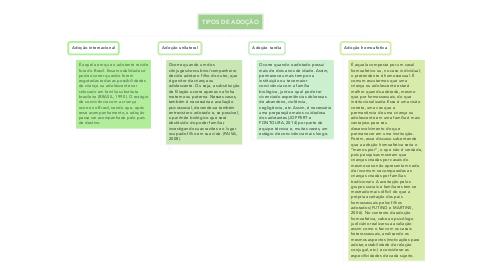 Mind Map: TIPOS DE ADOÇÃO