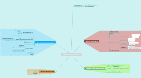 Mind Map: Global E-business and Collaboration