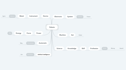Mind Map: Robots