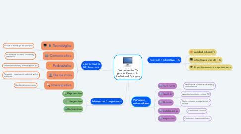 Mind Map: Competencias Tic para el Desarrollo Profesional Docente