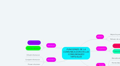 Mind Map: FUNCIONES DE LA COMUNICACION EN LAS COMUNIDADES VIRTUALES