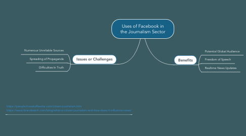 Mind Map: Uses of Facebook in the Journalism Sector