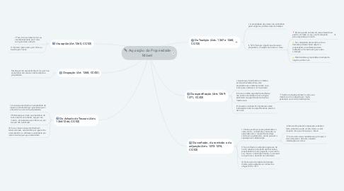 Mind Map: Aquisição da Propriedade Móvel