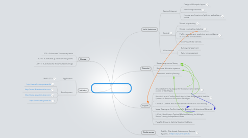 Mind Map: Autonomous Guided Vehicle Systems
