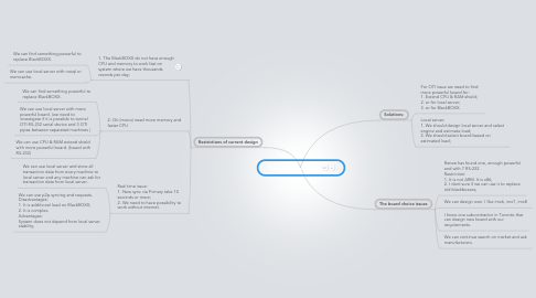 Mind Map: The new board issue