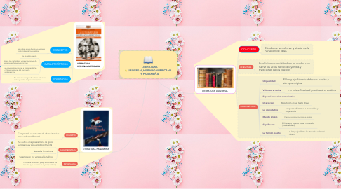 Mind Map: LITERATURA UNIVERSAL,HISPANOAMERICANA Y PANAMEÑA