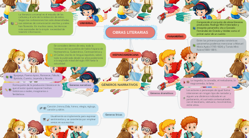 Mind Map: OBRAS LITERARIAS