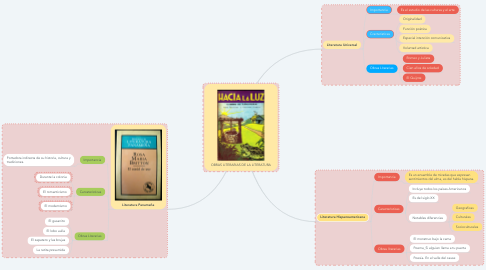 Mind Map: OBRAS LITERARIAS DE LA LITERATURA
