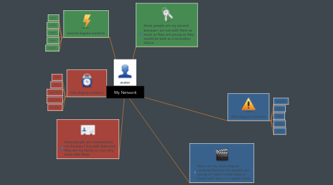 Mind Map: My Network