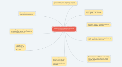 Mind Map: Estudio de comportamiento de compra  por internet en Ecuador