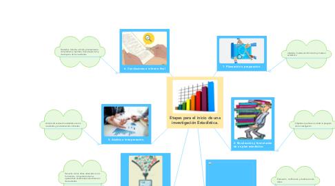 Mind Map: Etapas para el inicio de una investigación Estadística.