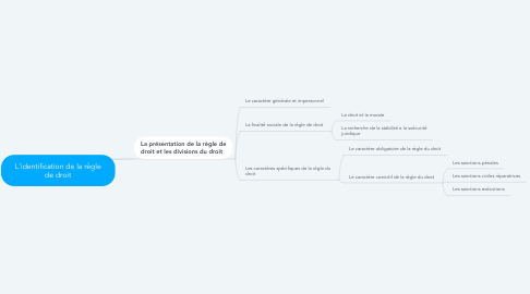 Mind Map: L'identification de la règle de droit