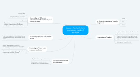 Mind Map: Support Teacher help to understand needs of students