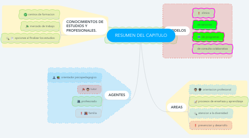 Mind Map: RESUMEN DEL CAPITULO