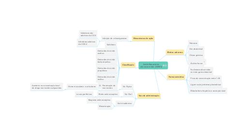 Mind Map: Antiinflamatórios não-esteroidais (AINES)