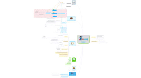 Mind Map: Joint Venture Accounting