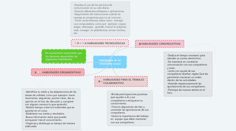 Mind Map: Habilidades de un estudiante virtual