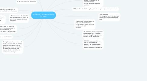 Mind Map: La tópica y el razonamiento jurídico