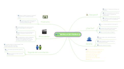 Mind Map: BATALLA DE PUEBLA