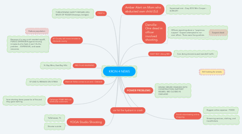 Mind Map: KRON 4 NEWS