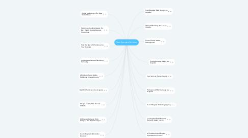 Mind Map: Internet Marketing