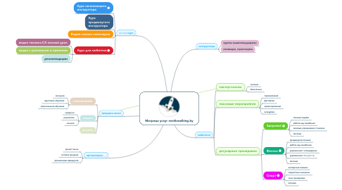 Mind Map: Матрица услуг nordicwalking.by
