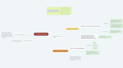 Mind Map: IT og Mediekompetencer