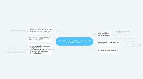 Mind Map: Hvilken indvirkning har EU på Danmark konkurrenceevne?