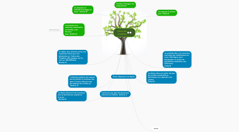 Mind Map: Arbre des possibles