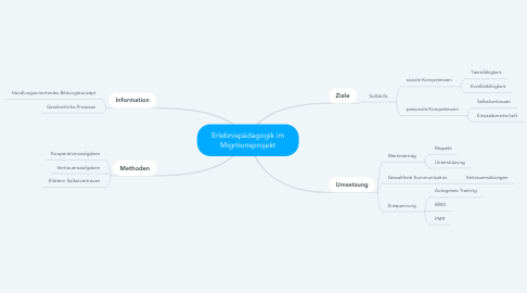 Mind Map: Erlebnispädagogik im Migrtionsprojekt