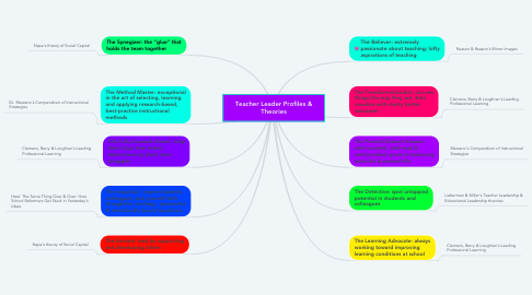 Mind Map: Teacher Leader Profiles & Theories
