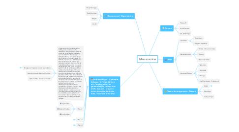 Mind Map: Mise en scène