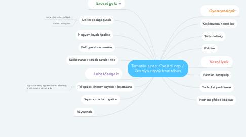 Mind Map: Tematikus nap: Családi nap /  Orsolya napok keretében