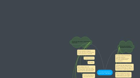 """Mind Map: Этический кодекс компании """"Аквафор"""""""