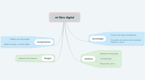 Mind Map: mi libro digital